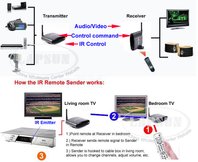 Wireless tv receiver