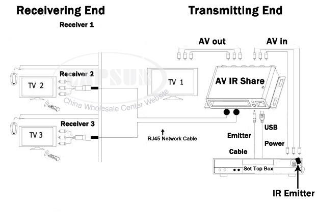 wired av transmitter sender 2 receivers ir infrared