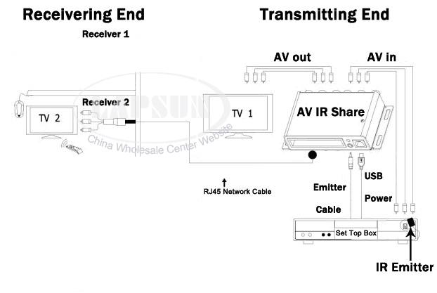 wired av transmitter sender receiver ir infrared repeater